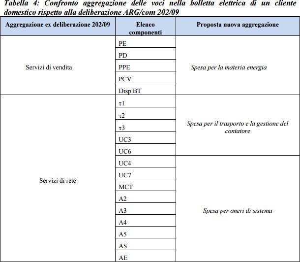 Trasporto e gestione del contatore nella bolletta elettrica for Spesa per oneri di sistema